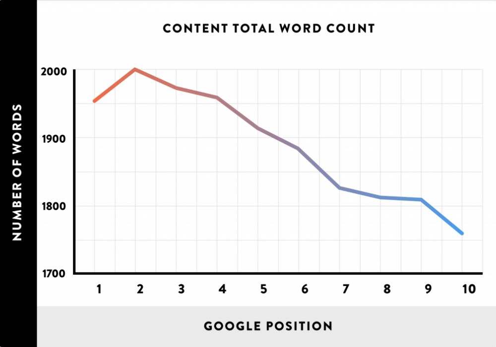 word-count-google-ranking-factor